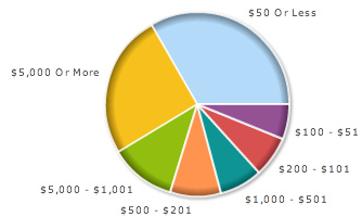 37-of-google-adsense-publishers-earned-over-a-1000-in-2007_.png