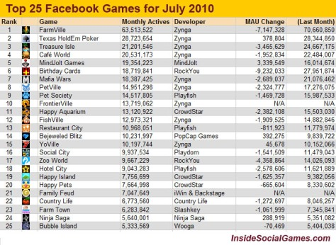 Top 25 jocuri pe Facebook pentru iulie 2010