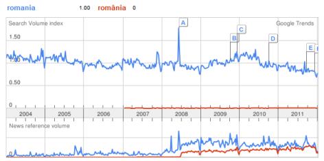 google trends cu si fara diacritice