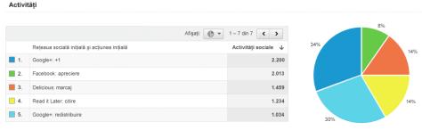 statistici web