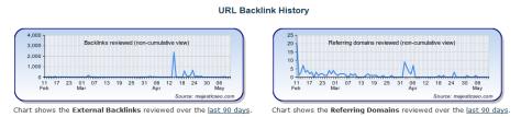 URL Backlink History